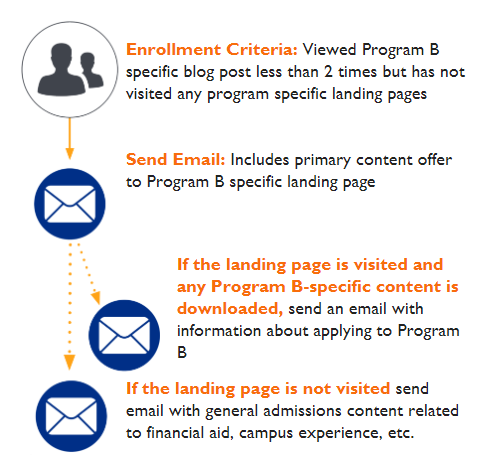 email-followup-infographic-2