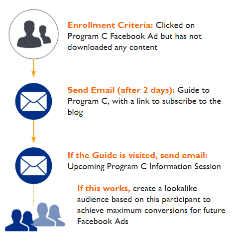 email-followup-infographic-3