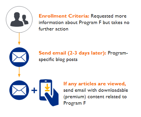 email-followup-infographic-7