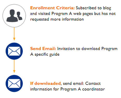 email-followup-infographic